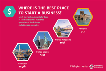 #WhyArmenia: The Best Place to Start a Business