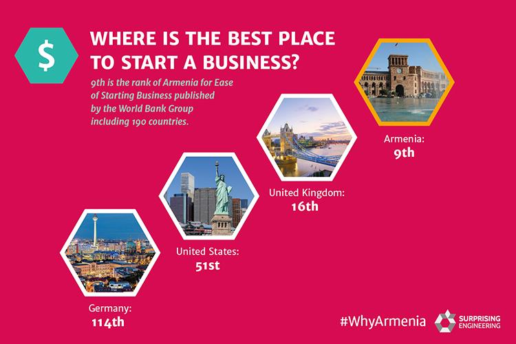 Start a Business in Yerevan