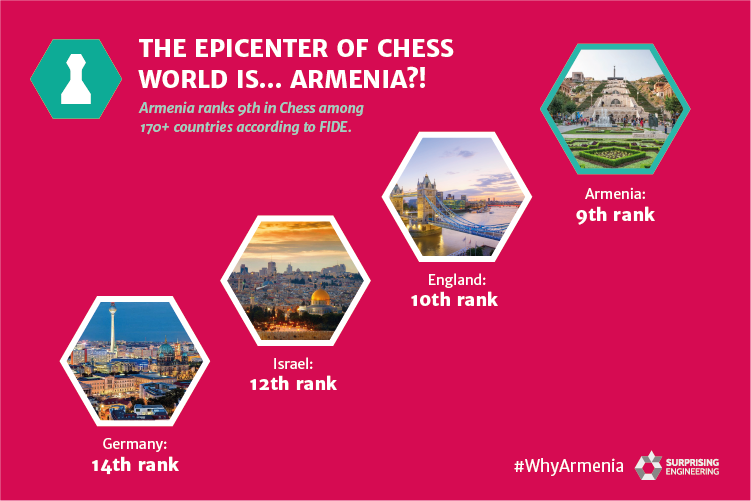 The epicenter of Chess World is... Armenia?! Armenia ranks 9th in Chess among 170+ countries according to FIDE.