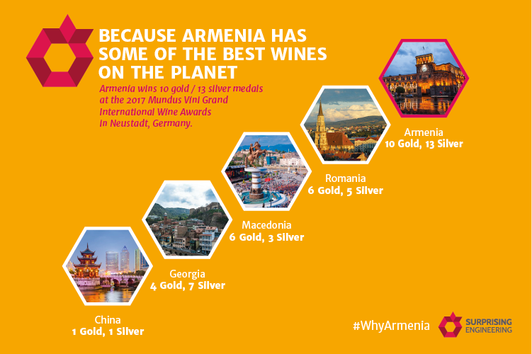 Armenian Wines Delight the World: 10 Gold Medals from International Wine Awards
